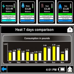 Real Time Energy Consumption Comparison Data