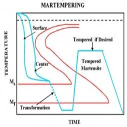 Martempering Heat Treatment Services