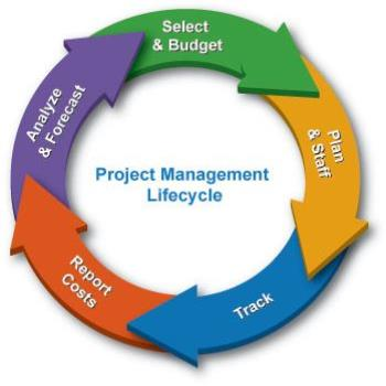 A Masterclass in Project Management