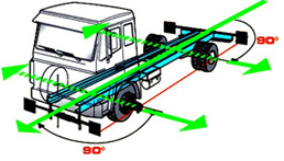 Nationwide Wheel Alignment Services